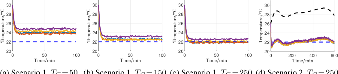 Figure 1 for Distributed Reinforcement Learning for Decentralized Linear Quadratic Control: A Derivative-Free Policy Optimization Approach