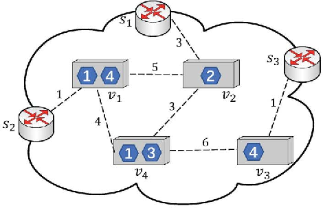 Figure 1 for Service Chain Composition with Failures in NFV Systems: A Game-Theoretic Perspective