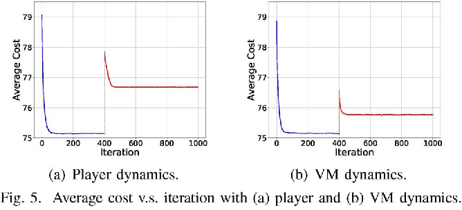 Figure 4 for Service Chain Composition with Failures in NFV Systems: A Game-Theoretic Perspective