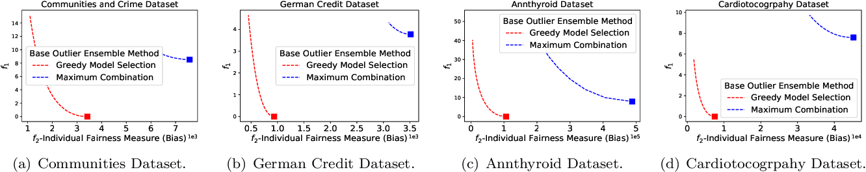 Figure 4 for Fairness-aware Outlier Ensemble