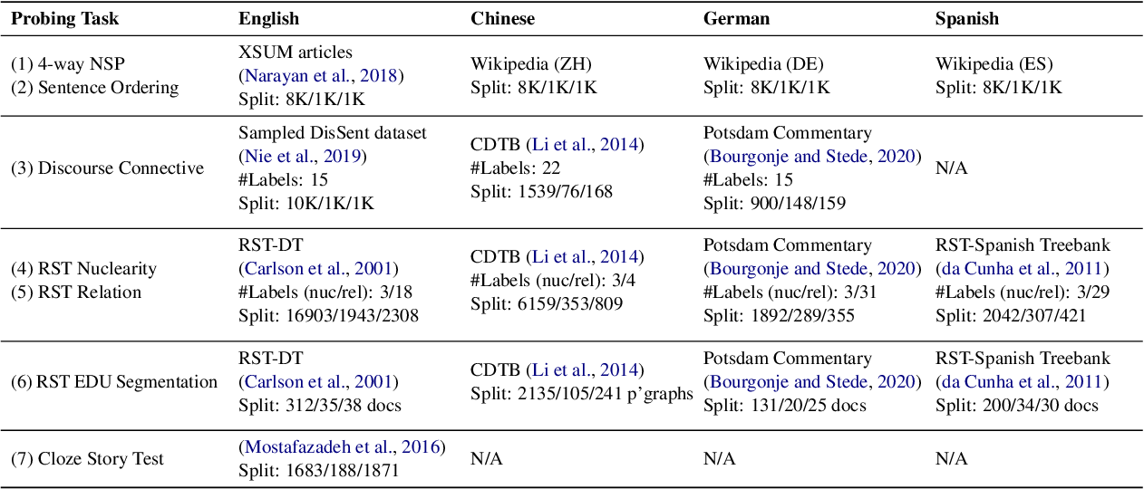 Figure 3 for Discourse Probing of Pretrained Language Models