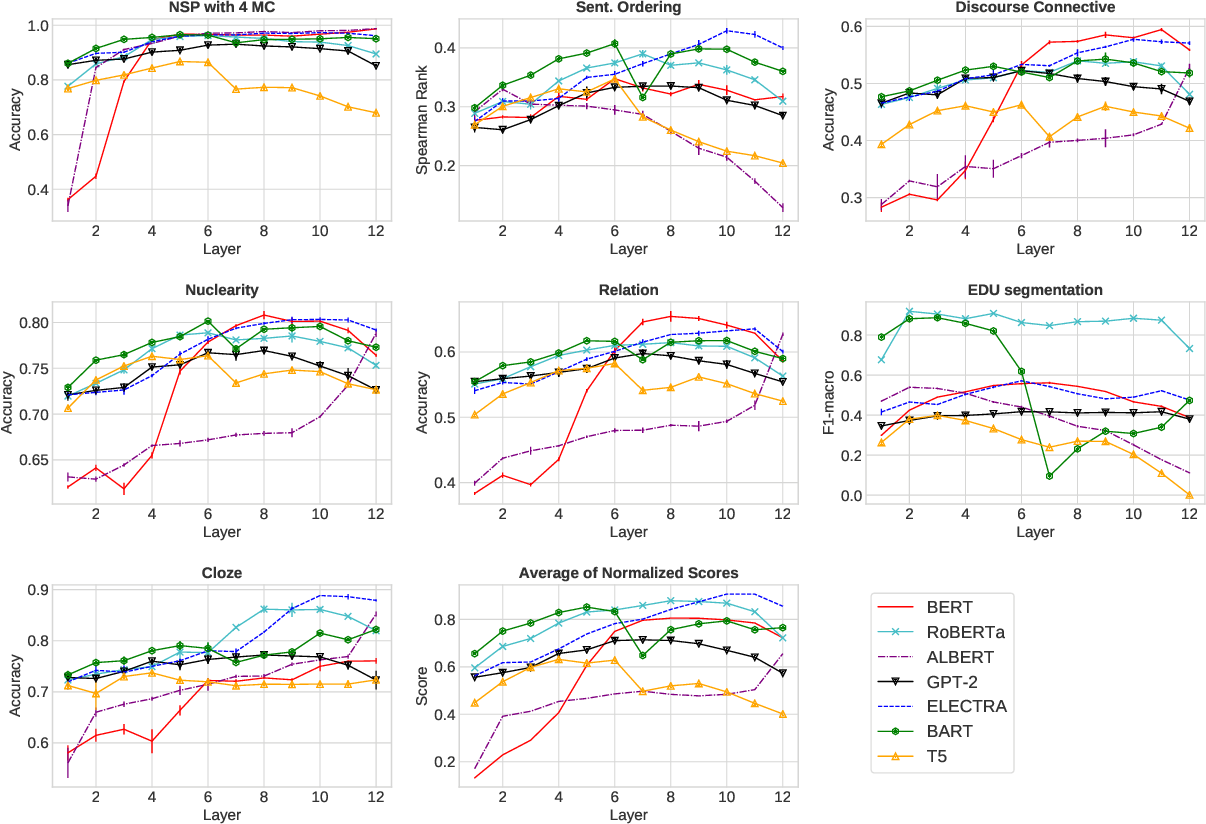 Figure 4 for Discourse Probing of Pretrained Language Models