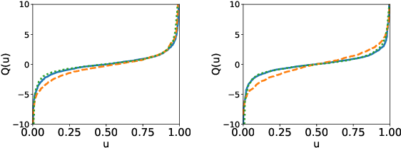 Figure 2 for Copula-Based Normalizing Flows