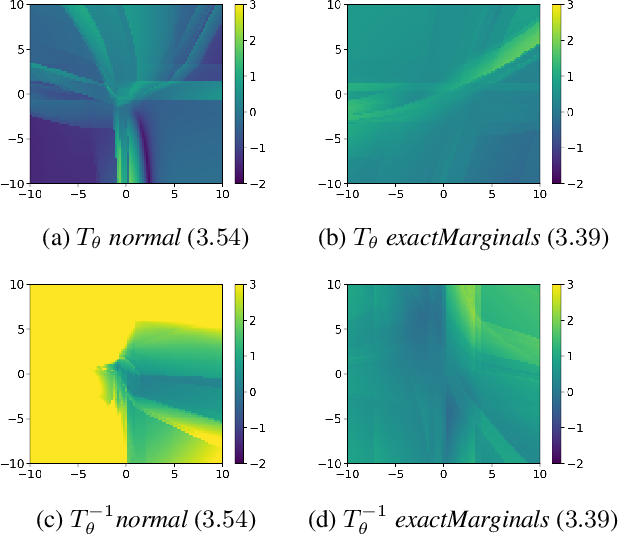 Figure 3 for Copula-Based Normalizing Flows