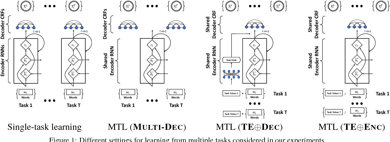 Figure 1 for Multi-Task Learning for Sequence Tagging: An Empirical Study