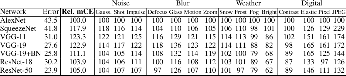 Figure 4 for Benchmarking Neural Network Robustness to Common Corruptions and Surface Variations