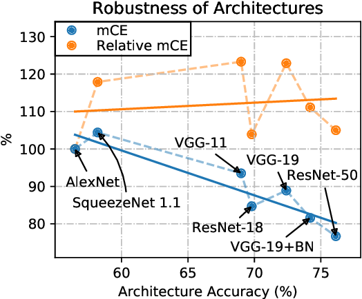 Figure 3 for Benchmarking Neural Network Robustness to Common Corruptions and Surface Variations