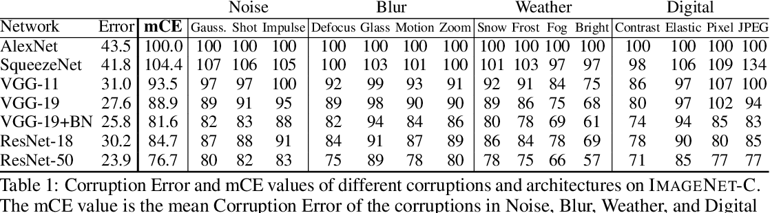 Figure 2 for Benchmarking Neural Network Robustness to Common Corruptions and Surface Variations