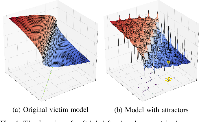 Figure 1 for Detection and Recovery of Adversarial Attacks with Injected Attractors