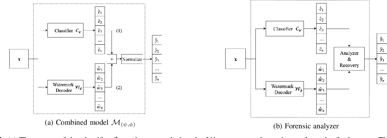 Figure 2 for Detection and Recovery of Adversarial Attacks with Injected Attractors