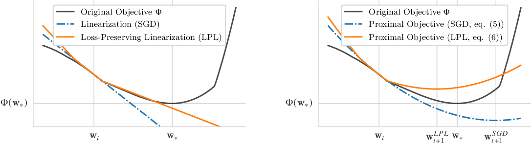 Figure 1 for Deep Frank-Wolfe For Neural Network Optimization