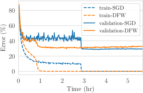 Figure 3 for Deep Frank-Wolfe For Neural Network Optimization