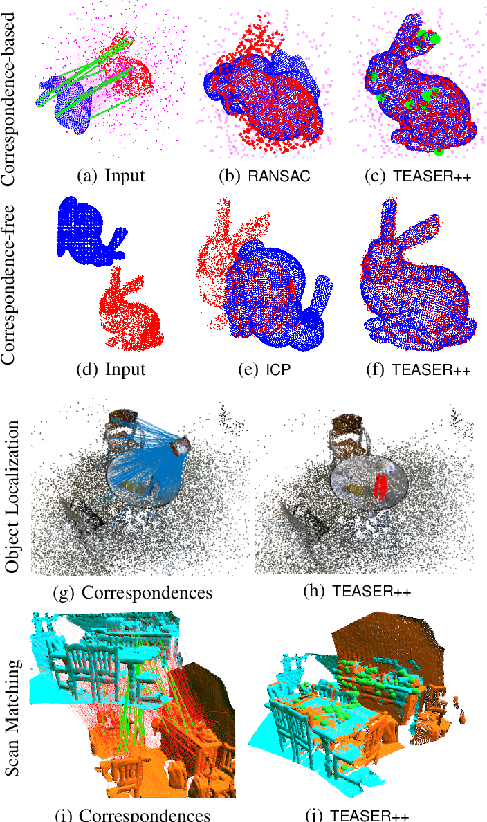 Figure 1 for TEASER: Fast and Certifiable Point Cloud Registration