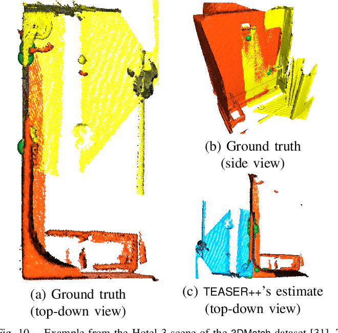 Figure 2 for TEASER: Fast and Certifiable Point Cloud Registration