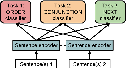 Figure 1 for Discourse-Based Objectives for Fast Unsupervised Sentence Representation Learning