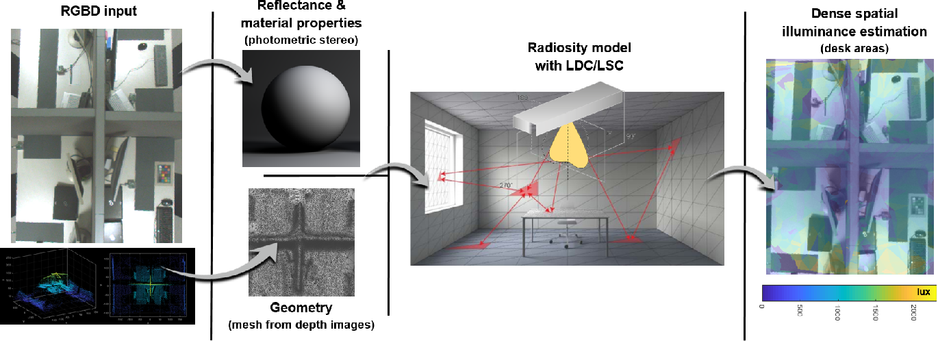 Figure 1 for RGBD2lux: Dense light intensity estimation with an RGBD sensor