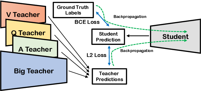 Figure 1 for Dealing with Missing Modalities in the Visual Question Answer-Difference Prediction Task through Knowledge Distillation
