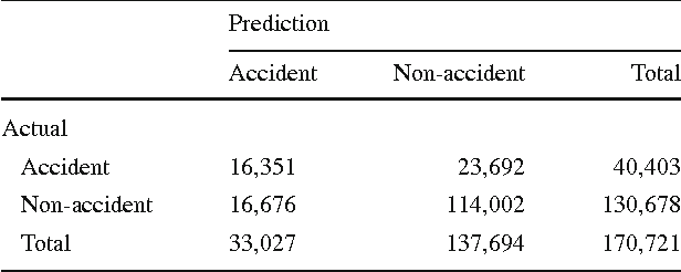 Figure 1 from Highway traffic accident prediction using VDS