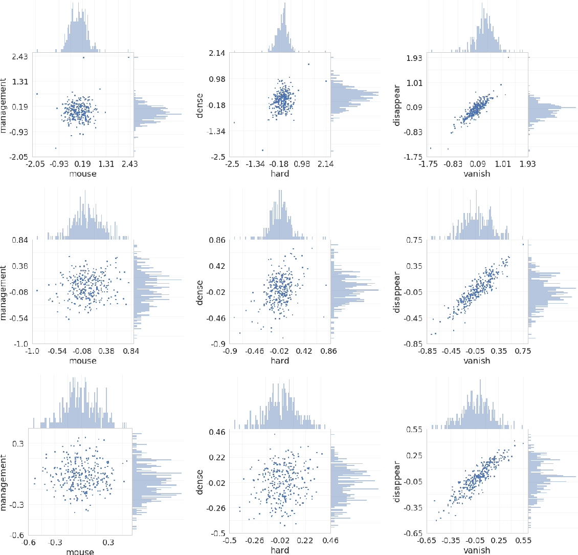 Figure 3 for Correlation Coefficients and Semantic Textual Similarity