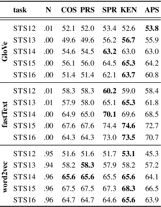 Figure 4 for Correlation Coefficients and Semantic Textual Similarity