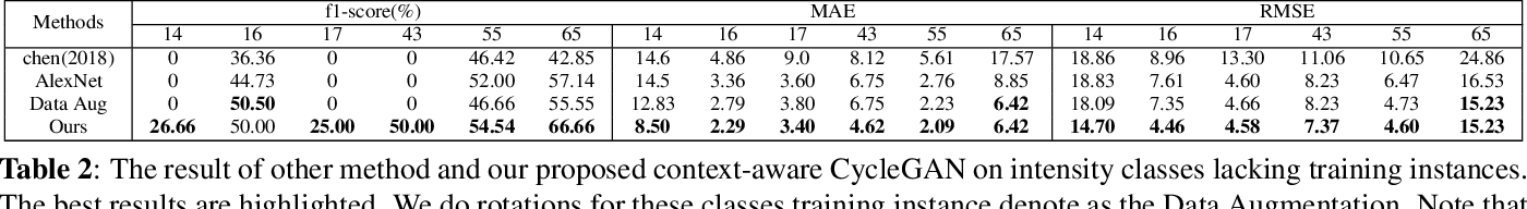 Figure 4 for Cyclone intensity estimate with context-aware cyclegan