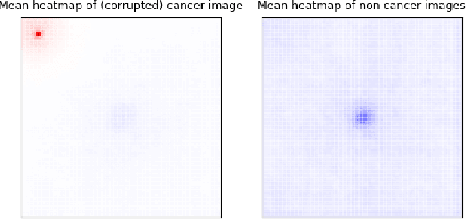 Figure 3 for Resolving challenges in deep learning-based analyses of histopathological images using explanation methods