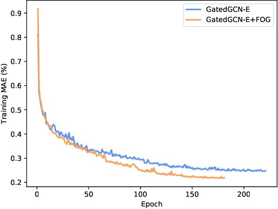 Figure 1 for Feature Correlation Aggregation: on the Path to Better Graph Neural Networks