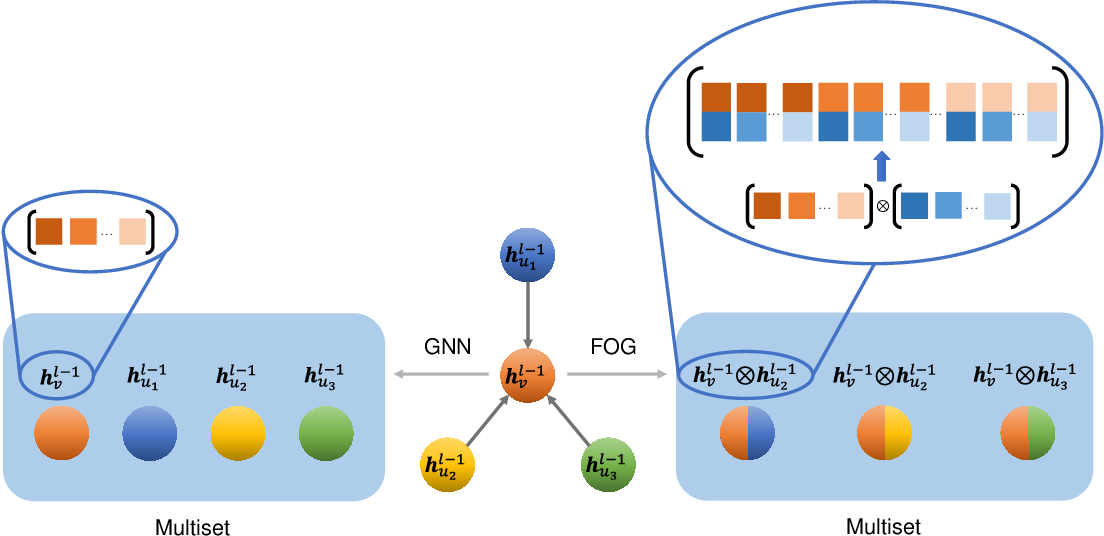 Figure 3 for Feature Correlation Aggregation: on the Path to Better Graph Neural Networks