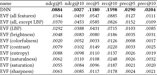 Figure 2 for Comparing Neural and Attractiveness-based Visual Features for Artwork Recommendation