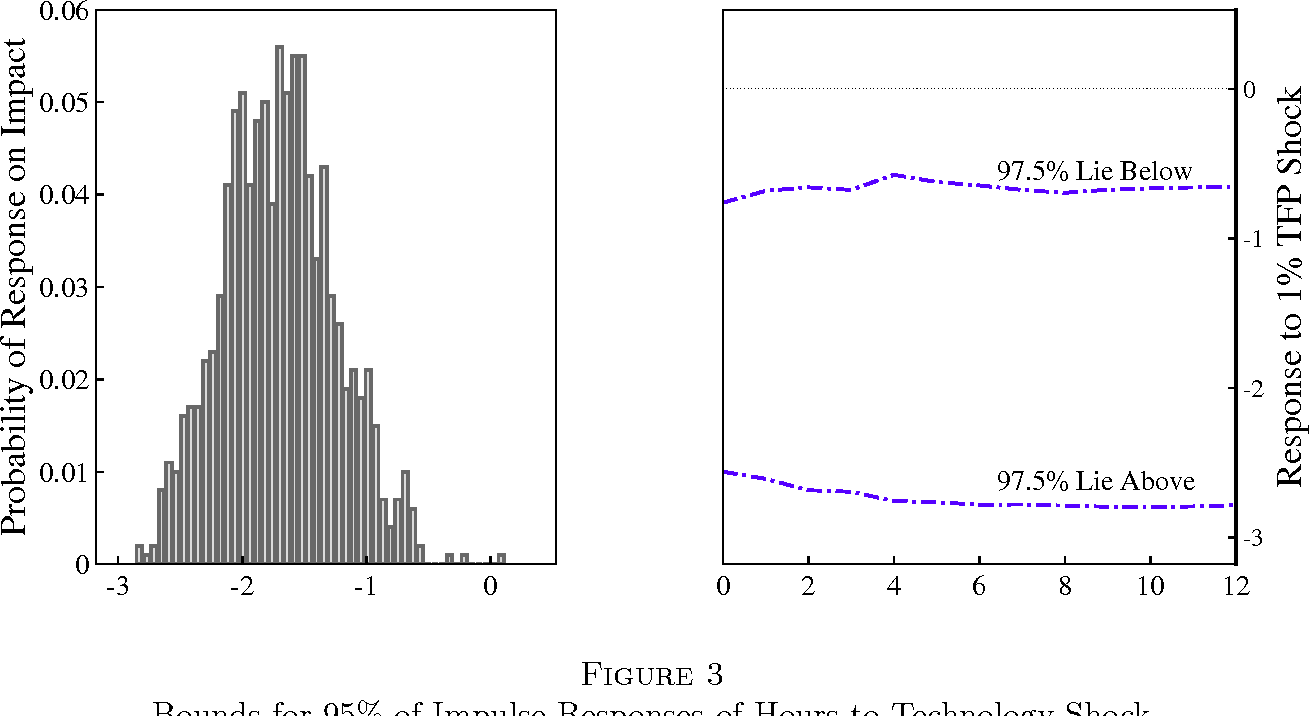 Figure 3 Bounds for 95% of Impulse Responses of Hours to Technology Shock Across 1000 Applications of the DSVAR Procedure to Model Data and Histogram of Impulse Response in Impact Period