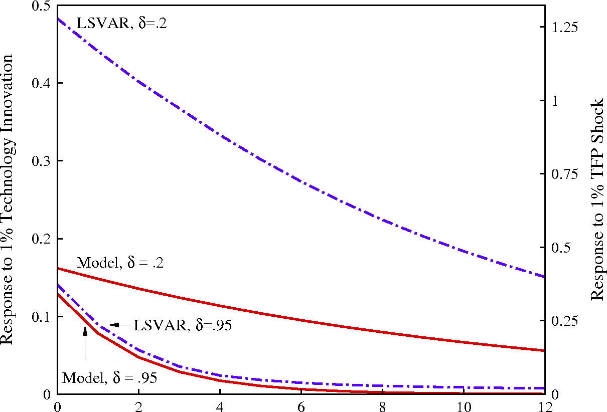 Figure 12 Impulse Responses of Hours for the Model with Various Depreciation Rates and Those Obtained Using the LSVAR Procedure with Four AR Lags Applied to Time Series of Length 100,000 from the Model