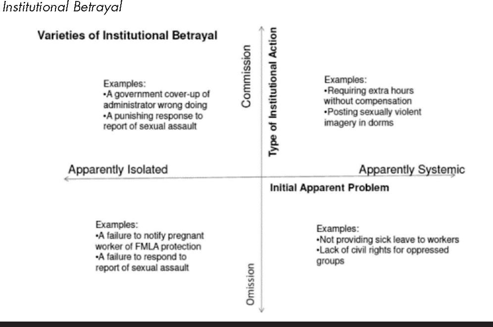 Figure 2 From Institutional Betrayal Semantic Scholar