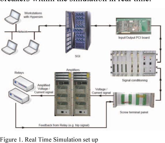 Microprocessor relay evaluations using digital model power