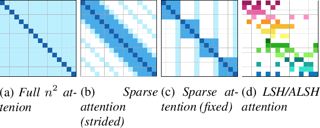 Figure 1 for Hand-crafted Attention is All You Need? A Study of Attention on Self-supervised Audio Transformer