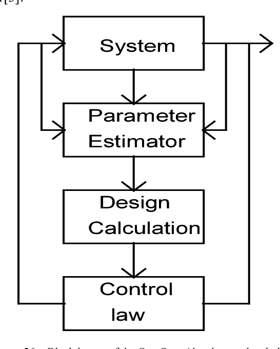 Theoretical And Experimental Analysis Of A Coupled System