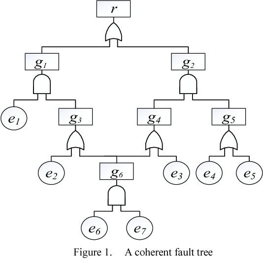 Figure 1. A coherent fault tree