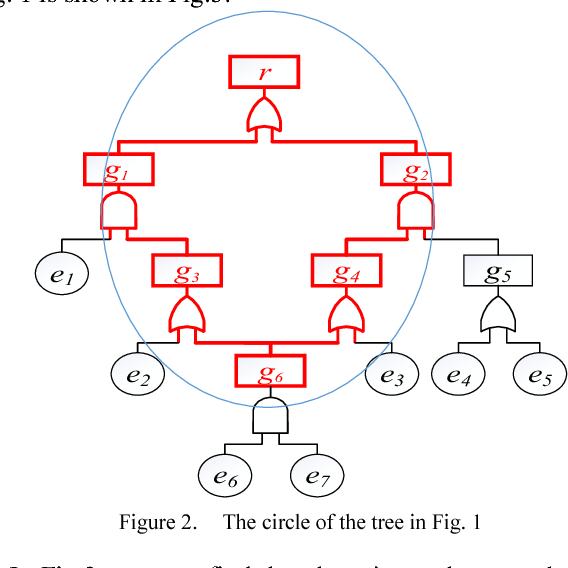 Figure 2. The circle of the tree in Fig. 1