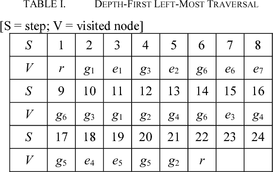 TABLE I. DEPTH-FIRST LEFT-MOST TRAVERSAL
