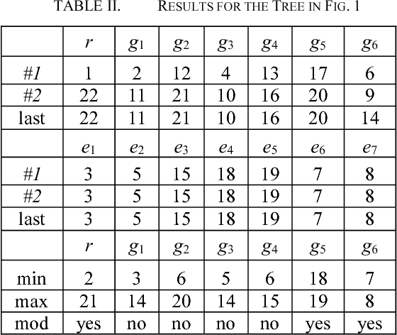 TABLE II. RESULTS FOR THE TREE IN FIG. 1