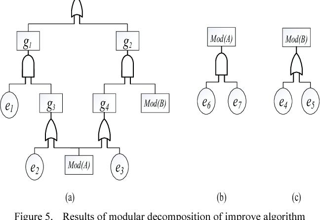 Figure 5. Results of modular decomposition of improve algorithm