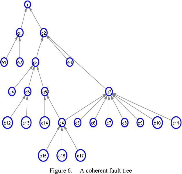 Figure 6. A coherent fault tree