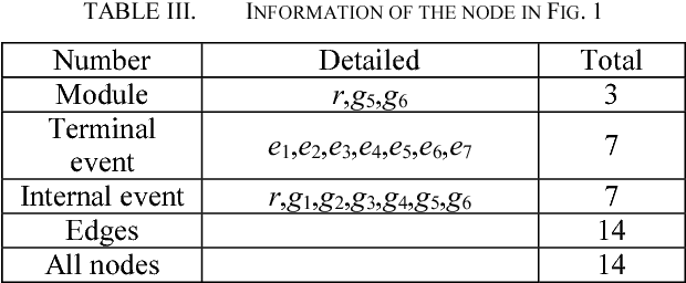 TABLE III. INFORMATION OF THE NODE IN FIG. 1