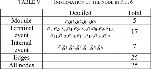 TABLE V. INFORMATION OF THE NODE IN FIG. 6