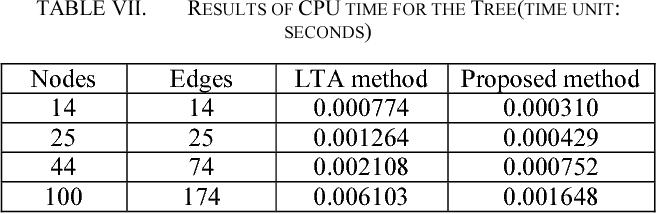 TABLE VII. RESULTS OF CPU TIME FOR THE TREE(TIME UNIT: SECONDS)