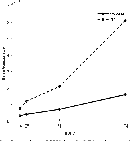 Figure 8. Comparison of CPU time for LTA and proposed method.
