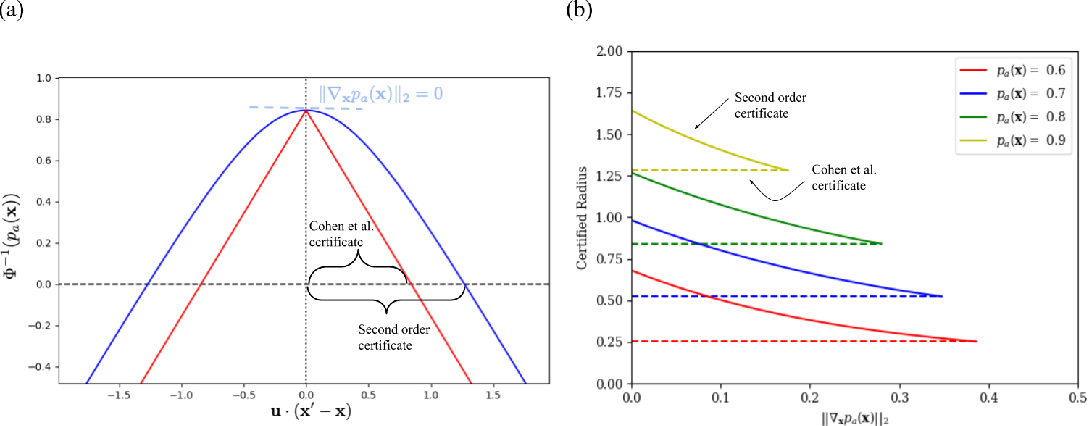 Figure 1 for Tight Second-Order Certificates for Randomized Smoothing