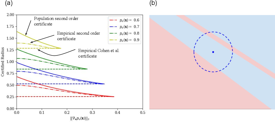 Figure 4 for Tight Second-Order Certificates for Randomized Smoothing