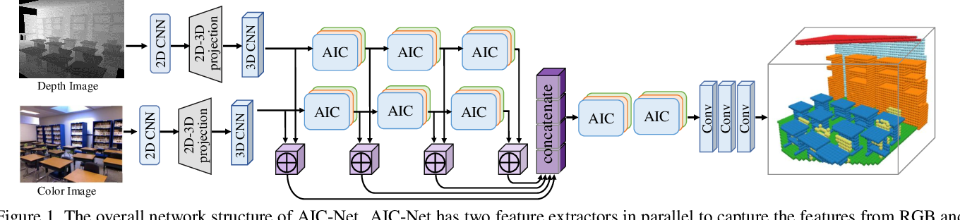 Figure 1 for Anisotropic Convolutional Networks for 3D Semantic Scene Completion