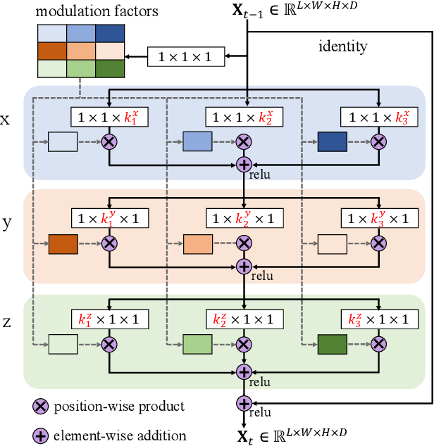 Figure 3 for Anisotropic Convolutional Networks for 3D Semantic Scene Completion
