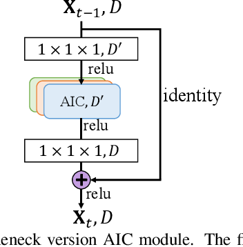 Figure 4 for Anisotropic Convolutional Networks for 3D Semantic Scene Completion